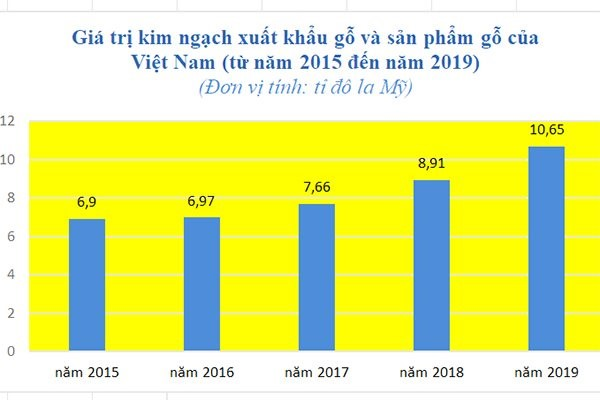 https://cdn.thesaigontimes.vn/Uploads/Articles/299763/02d2f_go_xk_2019.jpg